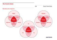 Santa brand book by Quietroom – 2014 refresh. Page 3. Venn diagrams.