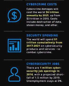 Cybersecurity Ventures has outlined their predictions for 2016-2021 in their recent Q4 2016 Market Report. Read the full report at cybersecurityventures.com  #cybersecurity #news #infosec #cyber #hacking #cissp #ccna #ciso #informationsecurity #podcast #securitysphere #startup #malware #coding #programming #software #developer #javascript #angularjs #technology #threat #encryption #pentesting #python #kalilinux #watchdogs2 #stackoverflow #hackathon #linux #cybersecurityventures