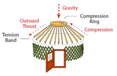 Diagram from YURTS: Living in the Round showing the forces of tension and compression in the yurt roof structure