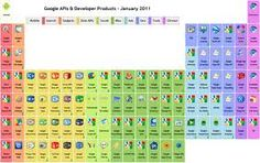 Google's Periodic Table of APIs and Products Feb2012