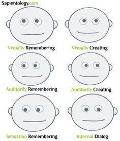 Reading eyes. Up and to the right. Visual memory.  #NLP - Neuro Linguistic Programming - Maroc Désert Expérience http://www.marocdesertexperience.com