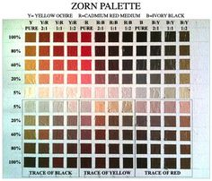 Step by step instructions for creating a Zorn color chart using only red, yellow, black and white.