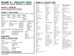 A Week Of Fast Metabolism Diet Phase 1 Phase 2 Phase 3