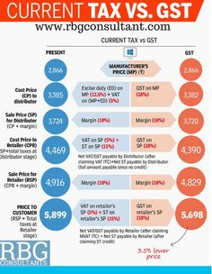 Infographic: How a product will be priced under GST - Times of India Economics Courses, Economics Lessons, Gernal Knowledge, General Knowledge Facts, Accounting Career, Accounting Course, Ias Study Material, Upsc Civil Services, Web Design