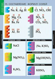 Chemistry Basics, Chemistry Notes, Chemistry Lessons, Chemistry Labs, Science Chemistry, Science Education, Science Experiments, Kids Education, Chemical Science