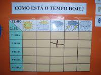quadros do tempo - Pesquisa Google Preschool Activities, Education, Africa, Maps, Classroom Rules, Sensory Activities, Activities For Kids, Childhood, School