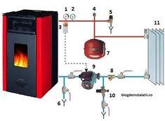 Cum funcționează soba cu serpentină? Imaginează-ți un dispozitiv cu pereți rezistenți din oțel, care au o grosime de 4-8 mm. Acest schimbator de caldura este încorporat în sobă sau în tubulatura care duce la coșul de evacuare. Gazele rezultate din arderea combustibilului încălzesc apă care circulă prin serpentină și ajunge în diversele zone ale locuinței prin intermediul tevilor care leaga caloriferele. Circuit, Solar Panels, House Plans, Furniture Design, Wood, Modern, Water Heating, Alternative Energy, Boiler