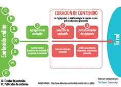 Agregación y Curación de Contenido #infografia #infographic