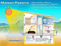 Passive House - Energy Efficient Custom Homes - Heyde Haus Passive House Design, Small House Design, Sustainable Architecture, Sustainable Design, Sustainable Houses, Sustainable Living, Green Building, Building A House, Passive Solar Homes