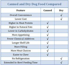 Discover the difference between canned and dry dog food and learn which is the better choice for your pet