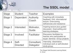 The Four Stages Of The Self-Directed Learning Model