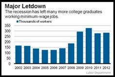 The number of college graduates who work minimum-wage jobs has skyrocketed since the recession began. | 11 Statistics That Will Enrage All Twentysomethings Everywhere