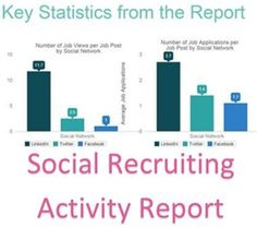 Social Recruitment Activity Report: Infographic http://www.barclayjones.com/blog/social-media-for-recruiters/social-recruitment-activity-report-infographic/
