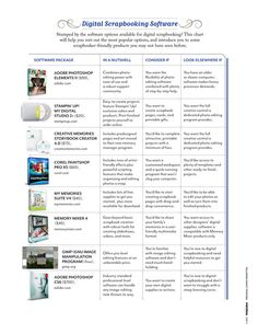 Digital Scrapbook Software Chart ~ Stumped by the software options available for digital scrapbooking? This chart will help you sort out the most popular options and introduce you to some scrapbooker-friendly products you may not have seen before.