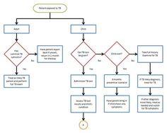 free flowchart template word free flowchart template word process flow chart template microsoft by