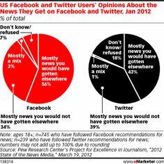 Les nouvelles sur les réseaux sociaux