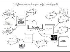 Utilisation d'une carte heuristique pour une recherche biographique - Blog pédagogique d'une prof-doc Inquiry Based Learning, Articles, Mindfulness, Bullet Journal, School, Lectures, Biographies, Applications, College