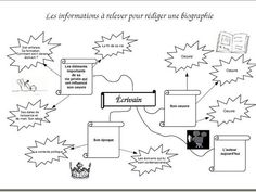 Utilisation d'une carte heuristique pour une recherche biographique ------ MES DOCS DE DOC