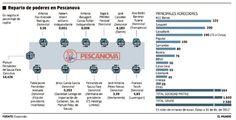 #Infografía de Expansión del reparto de poderes en Pescanova