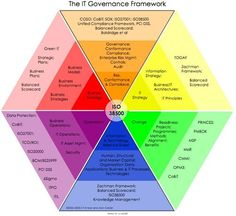 29 Data Governance Framework Template The CALDER MOIR IT Governance Framework √ Data Governance Framework Template . top 5 Data Governance Framework tools to Look Out for It Service Management, Program Management, Change Management, Business Management, Project Management, Business Planning, Enterprise Architecture, Lean Six Sigma, Business Intelligence