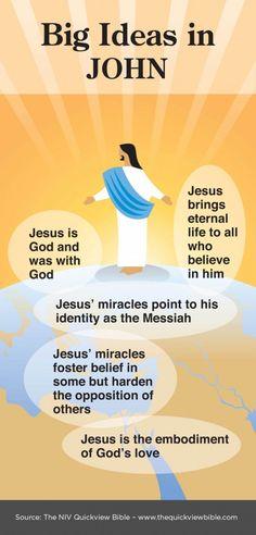 Overview of John Infographic - Illustration