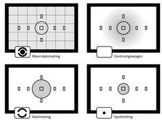 Informatie - Blog - Lichtmeting | Foto Semeins