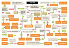 Filmmaking Flowchart: Which Job Is Best for You? hahahah