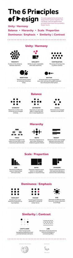 Desde la unidad, la armonía, el balance y la proporción, estos son algunos de los principios básicos utilizados en diseño que se aplican a los elementos y que de cierta manera determinan el éxito del trabajo final. Conoce cómo aplicarlos gloriosamente a continuación.