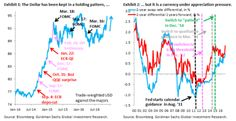 How far can the dollar  #39 reset #39  go? What is the trade? - Goldman Sachs