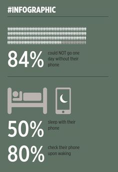 #infographic - How often do you use your phone?