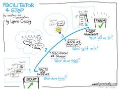 Facilitator 4 Step from Lynne Cazaly