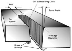 The four most common cut quality issues for fabricators are dross, edge angularity, material warpage, and metallurgy of the plasma-cut edge. Your ability to achieve the best results depends on the system, torch, and consumables you are using, as well as the accurate control of such highly critical parameters as pierce height, cut height, amperage, gas type and flow rate, and cut speed.