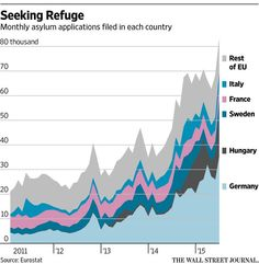 Migrant Crisis Divides Europe http://on.wsj.com/1NRB1Jy