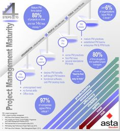 Project Management Maturity - 4 Step Infographic #albertobokos