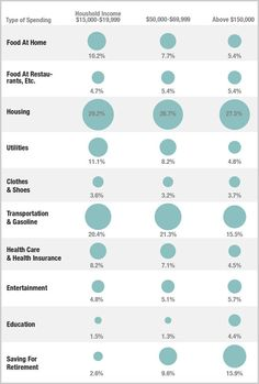 WE THE POOR....Infographic: How The Poor Spend Their Money Vs. The Middle Class |