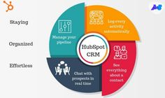 Hubspot's CRM software is designed in such a way it integrates smoothly with the wide range of Marketing and Sales Platforms. And It has lots of features in just zero cost. Marketing Automation, Marketing Software, Inbound Marketing, Sales And Marketing, Email Marketing, How To Get Better, Platforms, Infographics, Zero