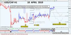 Forexsystem Forex System Day Trading Stock Market Investing