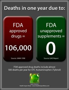 Dr. Offit Ignores Data that Conflicts with his Agenda to Attack Supplements and Promote Drugs