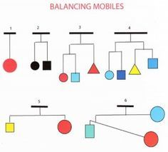 Calder Mobile Always start building a mobile from the bottom! Then build up level by level, balancing each hanger. Be sure that the mobile can move - parts should not collide! Various materials can be used   As hangers you can use e.g. branches, straws, chopsticks - and of course metal thread.  The law of gravity Many laws can be bend or circumvented - the law of gravity cannot!!! The suspension point is always to be above the point of gravity.