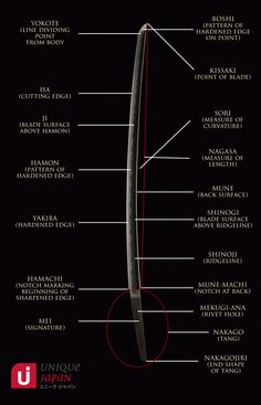 Diagrams of Parts of the Japanese Sword | Sword-Site