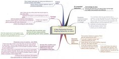 #NLP Six Step Reframe