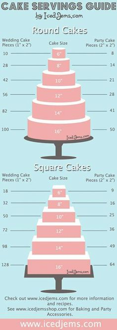 cake serving guide chart