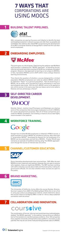How Corporations Use MOOCs. Infographic presents 7 ways corporations use MOOCs to meet some of their professional development and training needs. Training And Development, Education And Training, Business Studies, Instructional Design, Educational Technology, Teaching, Infographics, Data Visualisation, Professional Development