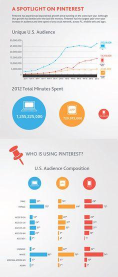 The Social Media Report 2012: The Power of Pinterest
