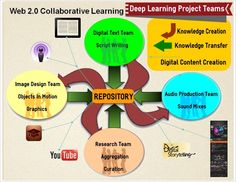 Ideas for Deep Learning Projects. TOUCH this image: Web Collaborative Learning Resources by School Resources, Learning Resources, Book Activities, Web Social, Connected Learning, Digital Footprint, Web 2.0, Script Writing, 12th Book