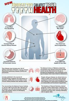 http://healthinfographics.wordpress.com/2012/11/05/how-unhealthy-teeth-affects-overall-health/ |  HOW UNHEALTHY TEETH AFFECTS OVERALL HEALTH  |