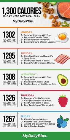 Diet Ketogenik, Best Keto Diet, Ketogenic Diet Meal Plan, Diet Food List, Keto Diet Plan, Diet Meal Plans, Ketogenic Recipes, Diet And Nutrition, Diet Recipes