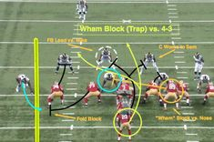 """In today's installment of the """" NFL series at Bleacher Report, former NFL defensive back Matt Bowen breaks down the basics of the power-running game to give you a better understanding of scheme and execution at the pro level. Football 101, Football Drills, Youth Football, Football Memes, Sport Football, Nfl Sports, Football Season, Football Stuff, Soccer"""