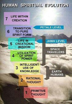 Human Spiritual Evolution
