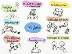 Elementos fundamentales en el Aprendizaje Basado en Proyectos.